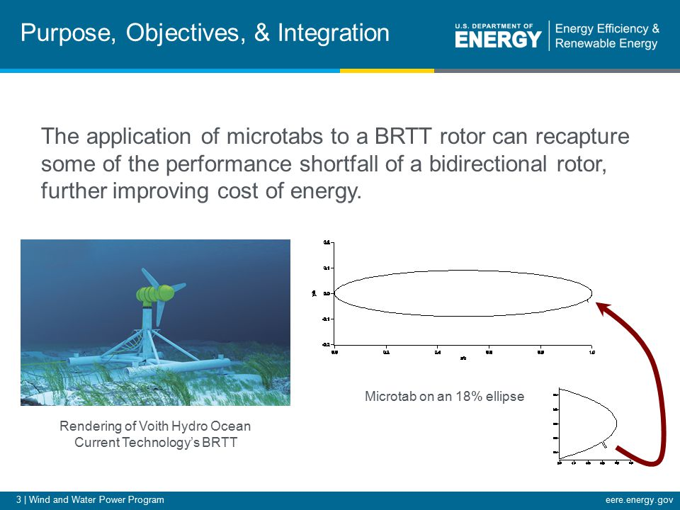 4 | Wind and Water Power Programeere.energy.gov Purpose, Objectives, & Integration Improved cost of energy will aid technology adoption Microtab/active aerodynamic control technology can be applied to BRTT MHK turbines, most other rotor-based MHK turbines, and has synergies with ongoing wind power research in active load control Getting a head start on smart rotor research for MHK –Wind technology is much more mature than MHK, but smart rotor research only began in recent years We have future plans for developing this concept with industry partnerships with the ultimate goal of full commercialization