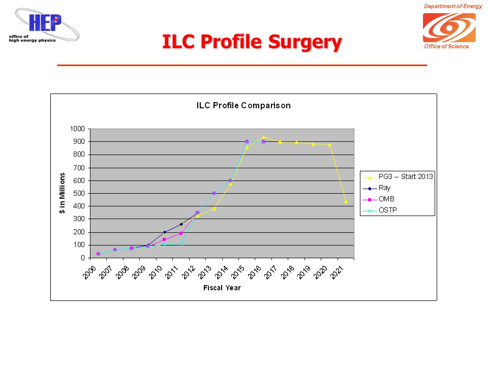 Department of Energy Office of Science ILC Profile Surgery