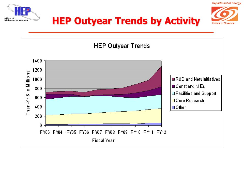 Department of Energy Office of Science Overarching Issues The HEP program in 2010-2015 is a combination of: –LHC (including upgrades) –Neutrinos (MINOS  EvA, Reactor Nu, Double Beta Decay?…) –Dark Energy and Dark Matter –ILC R&D  construction.