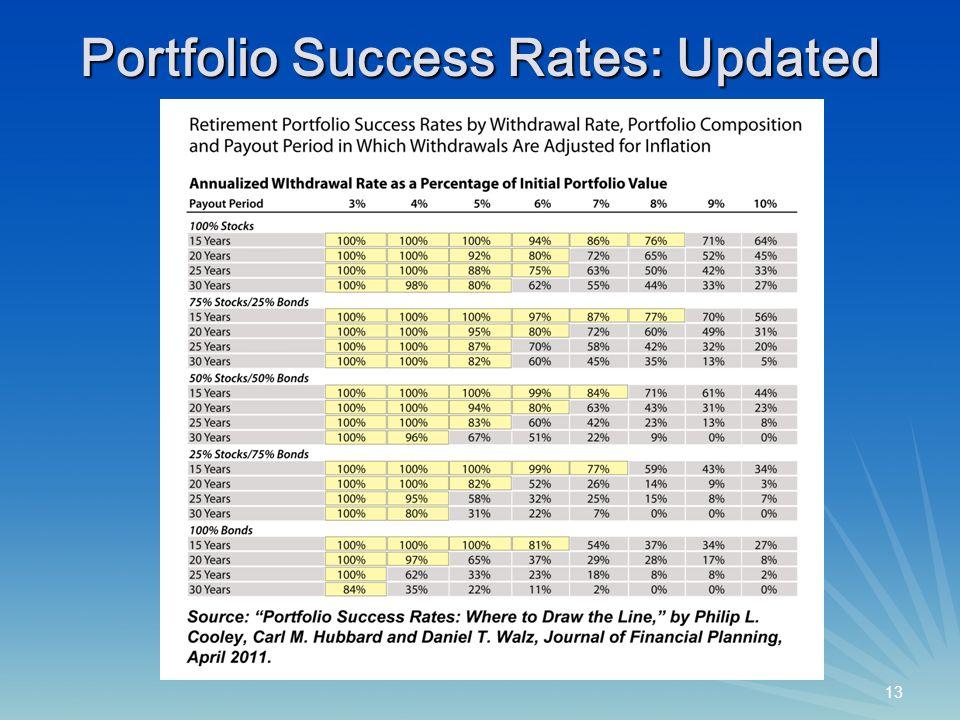 13 Portfolio Success Rates: Updated