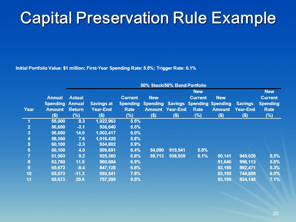 33 Capital Preservation Rule Example