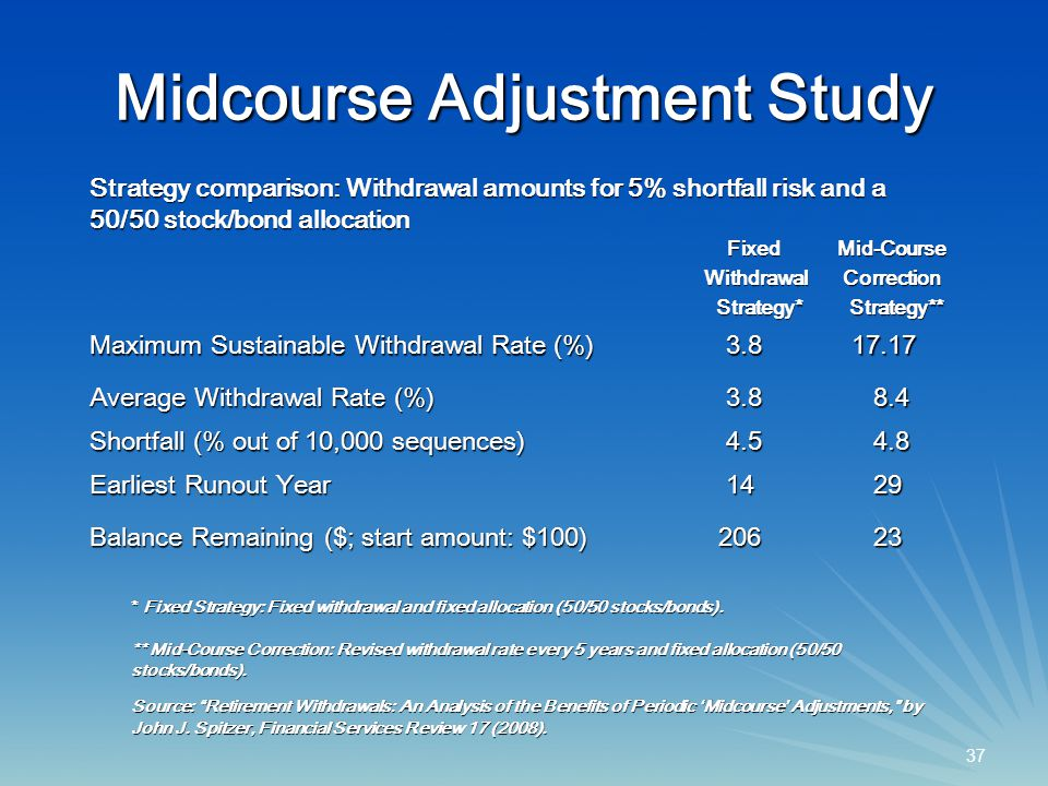 37 Midcourse Adjustment Study Fixed FixedWithdrawal Strategy* Strategy*Mid-Course Correction Correction Strategy** Strategy** Maximum Sustainable Withdrawal Rate (%) 3.8 3.8 17.17 17.17 Average Withdrawal Rate (%) 3.8 3.8 8.4 8.4 Shortfall (% out of 10,000 sequences) 4.5 4.5 4.8 4.8 Earliest Runout Year 14 14 29 29 Balance Remaining ($; start amount: $100) 206 206 23 23 Strategy comparison: Withdrawal amounts for 5% shortfall risk and a 50/50 stock/bond allocation * Fixed Strategy: Fixed withdrawal and fixed allocation (50/50 stocks/bonds).