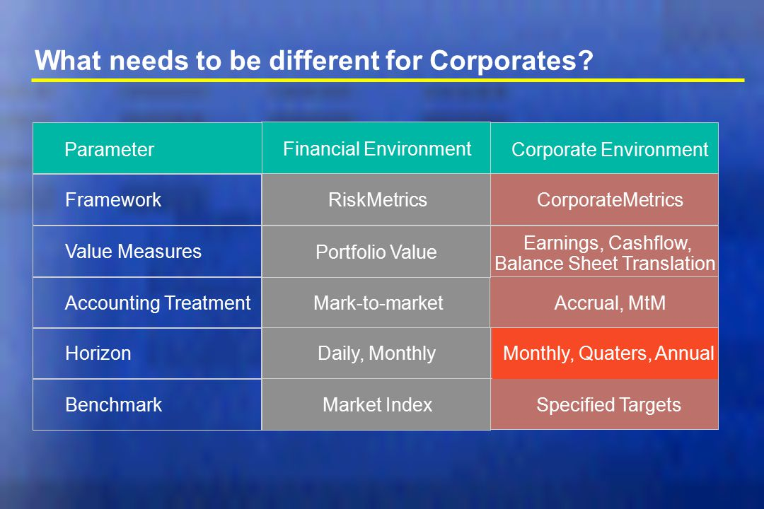 What needs to be different for Corporates? Parameter Financial Environment Corporate Environment Framework Value Measures Accounting Treatment Horizon