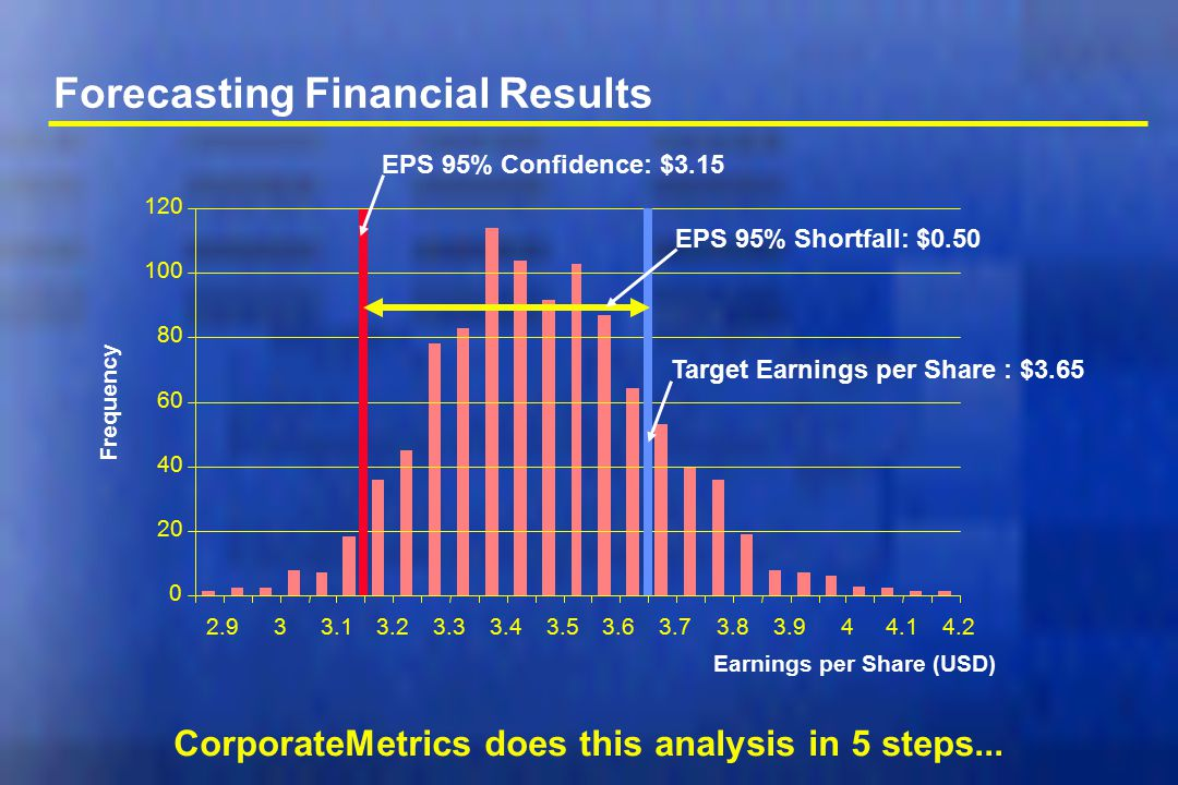Forecasting Financial Results CorporateMetrics does this analysis in 5 steps... 0 20 40 60 80 100 120 2.933.13.23.33.43.53.63.73.83.944.14.2 Earnings