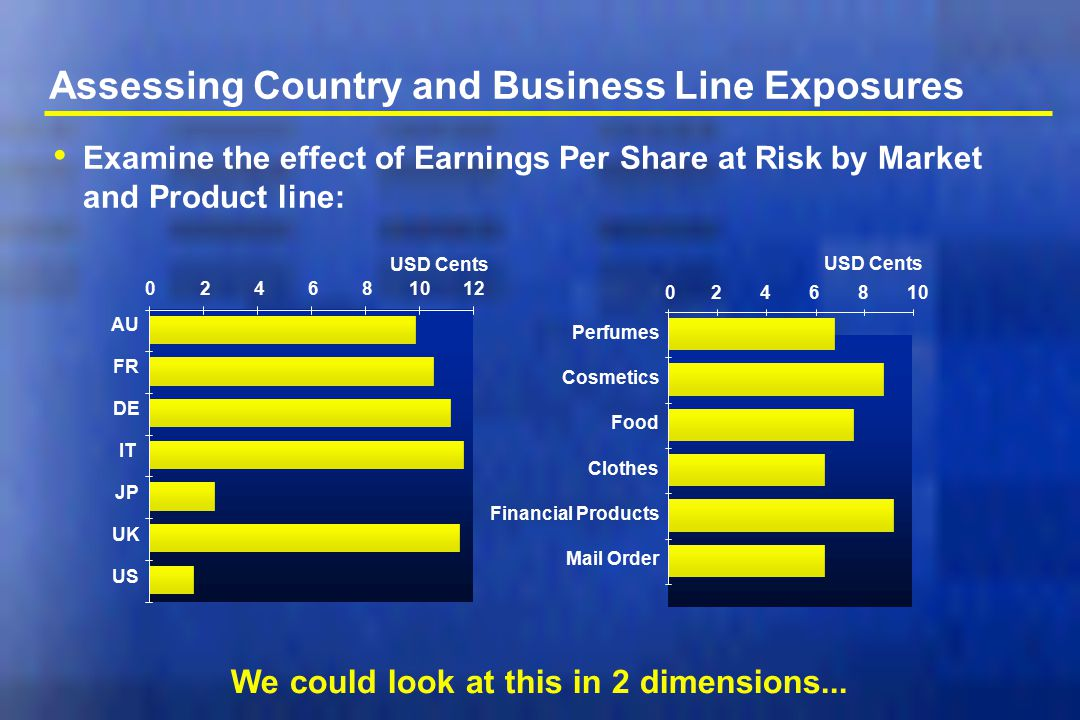 Assessing Country and Business Line Exposures Examine the effect of Earnings Per Share at Risk by Market and Product line: 024681012 AU FR DE IT JP UK