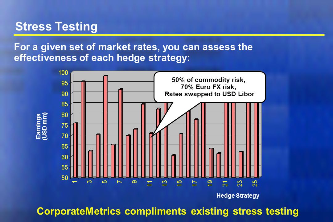 Stress Testing CorporateMetrics compliments existing stress testing For a given set of market rates, you can assess the effectiveness of each hedge st