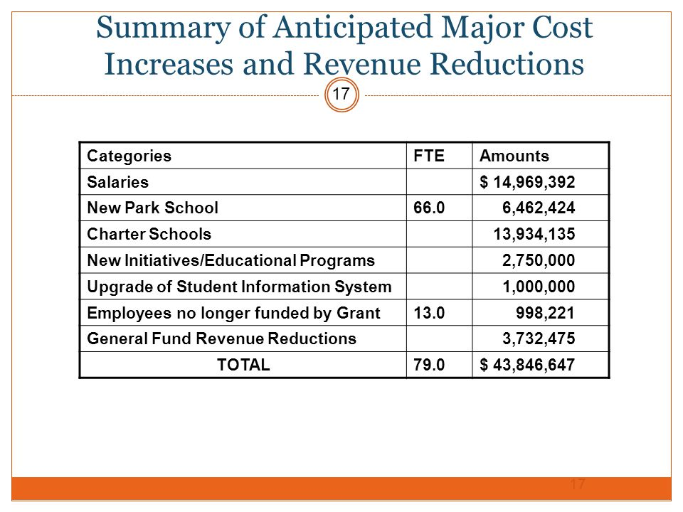 Summary of Anticipated Major Cost Increases and Revenue Reductions CategoriesFTEAmounts Salaries$ 14,969,392 New Park School66.0 6,462,424 Charter Schools 13,934,135 New Initiatives/Educational Programs 2,750,000 Upgrade of Student Information System 1,000,000 Employees no longer funded by Grant13.0 998,221 General Fund Revenue Reductions 3,732,475 TOTAL79.0$ 43,846,647 17