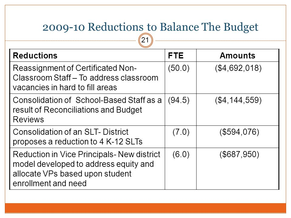 2009-10 Reductions to Balance The Budget ReductionsFTEAmounts Reassignment of Certificated Non- Classroom Staff – To address classroom vacancies in hard to fill areas (50.0) ($4,692,018) Consolidation of School-Based Staff as a result of Reconciliations and Budget Reviews (94.5) ($4,144,559) Consolidation of an SLT- District proposes a reduction to 4 K-12 SLTs (7.0) ($594,076) Reduction in Vice Principals- New district model developed to address equity and allocate VPs based upon student enrollment and need (6.0) ($687,950) 21