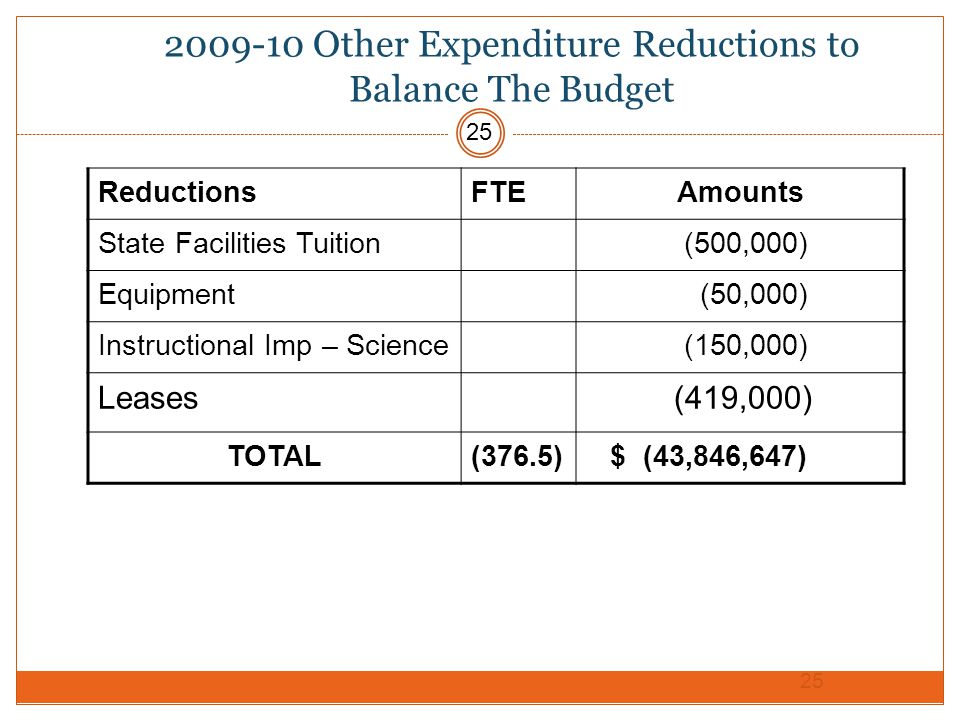2009-10 Other Expenditure Reductions to Balance The Budget ReductionsFTEAmounts State Facilities Tuition (500,000) Equipment (50,000) Instructional Imp – Science (150,000) Leases (419,000) TOTAL(376.5) $ (43,846,647) 25
