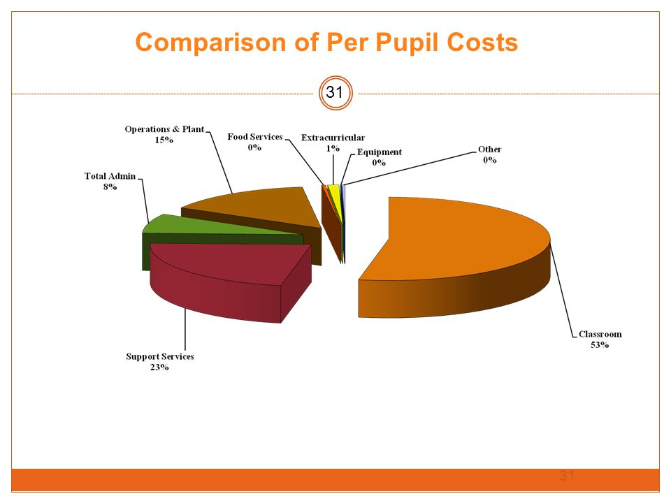 31 Comparison of Per Pupil Costs 31