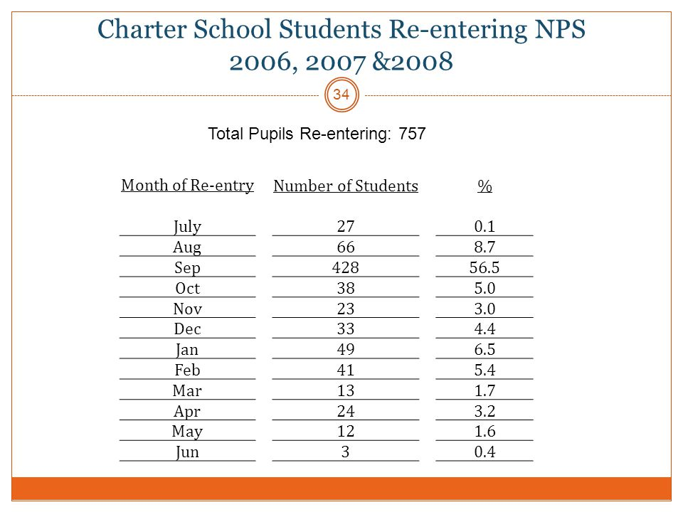 Charter School Students Re-entering NPS 2006, 2007 &2008 34 Month of Re-entry Number of Students% July270.1 Aug668.7 Sep42856.5 Oct385.0 Nov233.0 Dec334.4 Jan496.5 Feb415.4 Mar131.7 Apr243.2 May121.6 Jun30.4 Total Pupils Re-entering: 757
