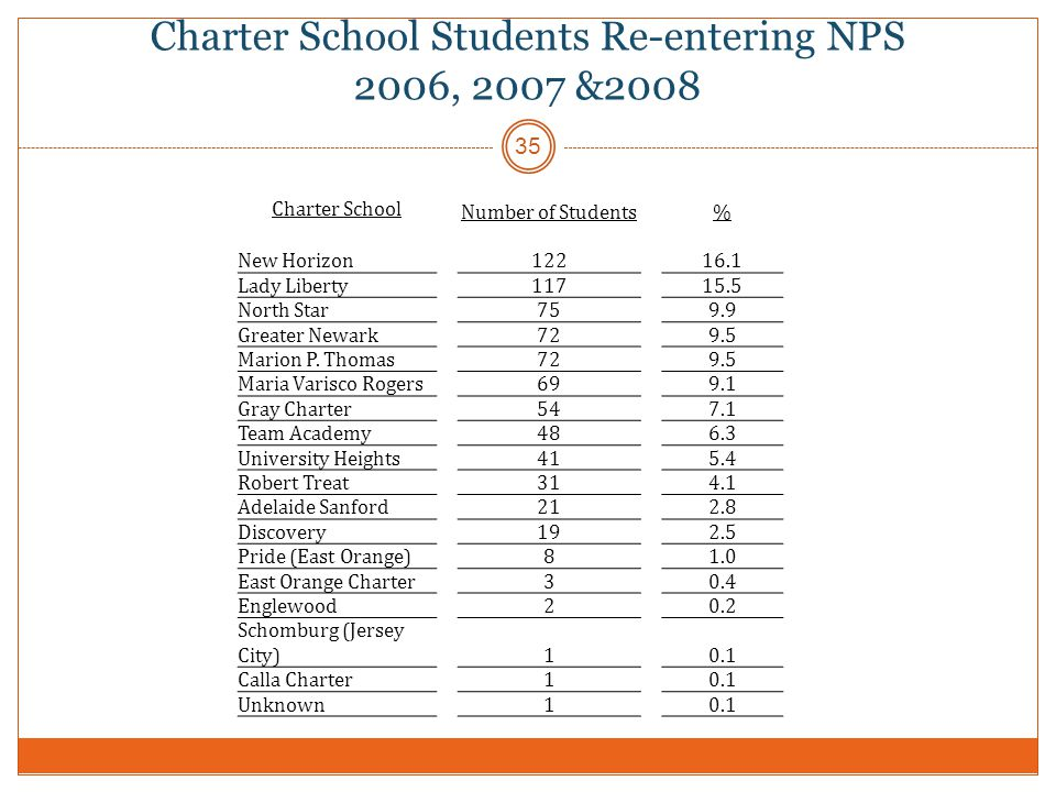 Charter School Students Re-entering NPS 2006, 2007 &2008 35 Charter School Number of Students% New Horizon12216.1 Lady Liberty11715.5 North Star759.9 Greater Newark729.5 Marion P.
