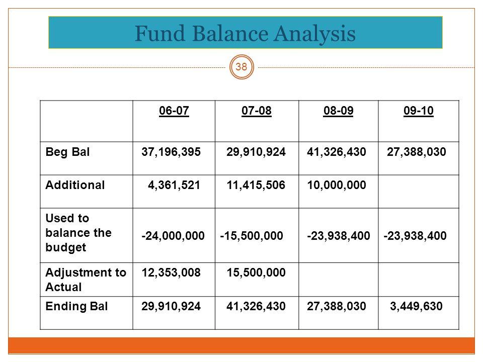 Fund Balance Analysis 38 06-0707-0808-0909-10 Beg Bal 37,196,395 29,910,924 41,326,430 27,388,030 Additional 4,361,521 11,415,506 10,000,000 Used to balance the budget -24,000,000 -15,500,000 -23,938,400 -23,938,400 Adjustment to Actual 12,353,008 15,500,000 Ending Bal 29,910,924 41,326,430 27,388,030 3,449,630