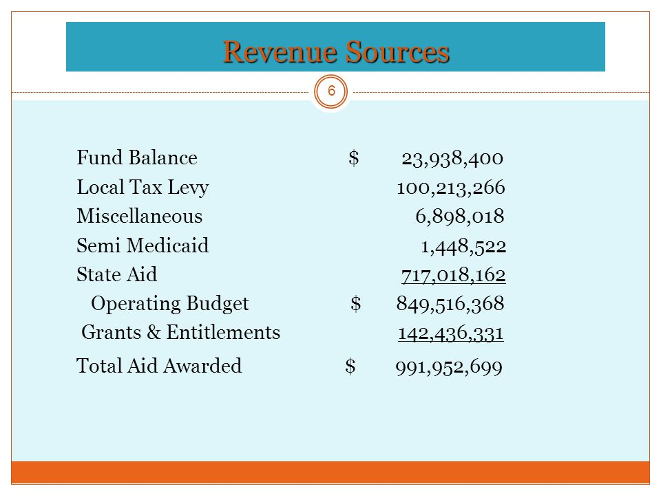 Revenue Sources 6 Fund Balance $ 23,938,400 Local Tax Levy 100,213,266 Miscellaneous 6,898,018 Semi Medicaid 1,448,522 State Aid 717,018,162 Operating Budget $ 849,516,368 Grants & Entitlements 142,436,331 Total Aid Awarded $ 991,952,699