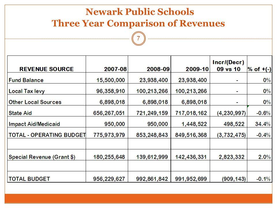 Newark Public Schools Three Year Comparison of Revenues 7