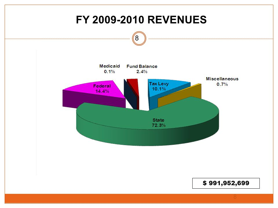 8 $ 991,952,699 FY 2009-2010 REVENUES 8