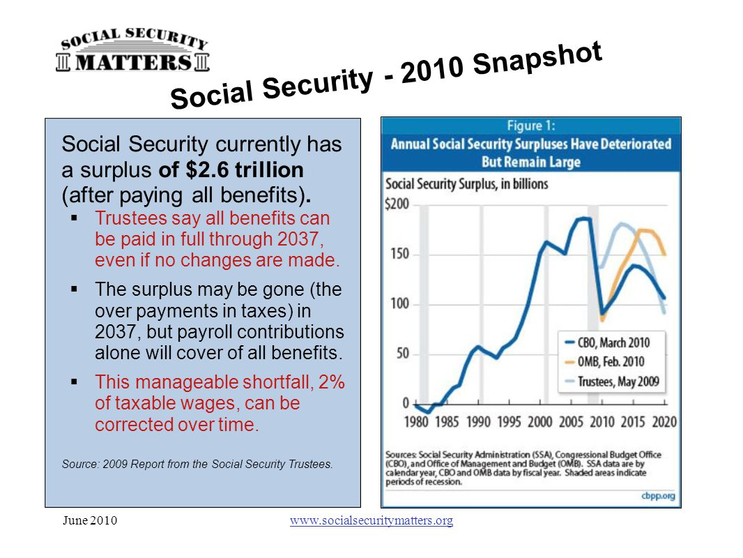 June 2010www.socialsecuritymatters.org Social Security currently has a surplus of $2.6 trillion (after paying all benefits).  Trustees say all benefi
