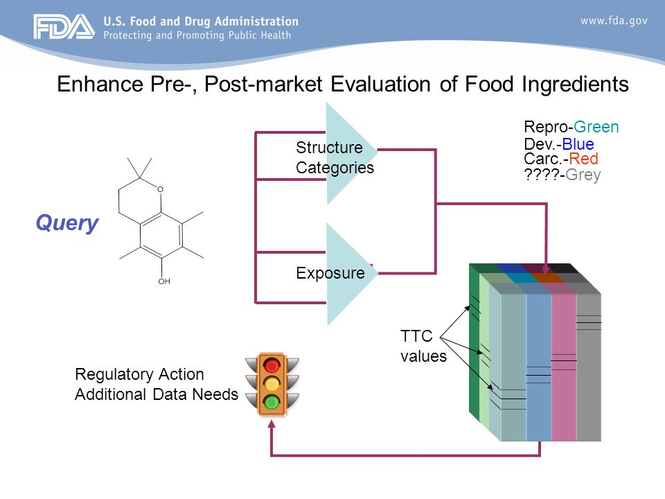 Enhance Pre-, Post-market Evaluation of Food Ingredients Repro-Green Dev.-Blue Carc.-Red ????-Grey Structure Categories Regulatory Action Additional D