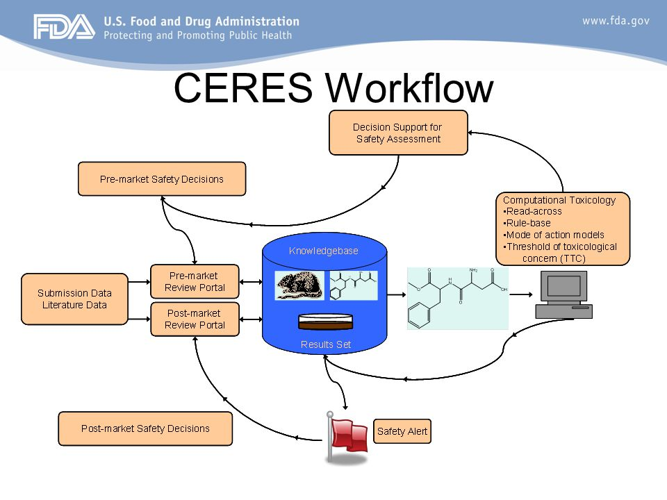 CERES Workflow Decision Support for Safety Assessment Pre-market Safety Decisions Post-market Safety Decisions Post-market Review Portal Pre-market Re