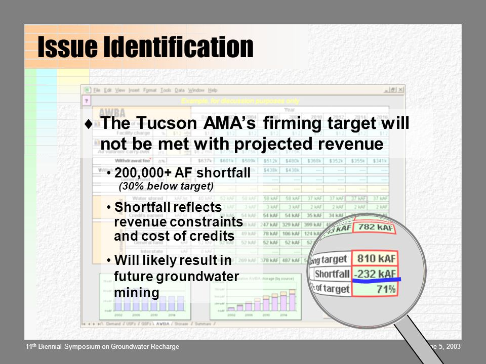 June 5, 200311 th Biennial Symposium on Groundwater Recharge Issue Identification 200,000+ AF shortfall (30% below target) Shortfall reflects revenue constraints and cost of credits Will likely result in future groundwater mining  The Tucson AMA's firming target will not be met with projected revenue