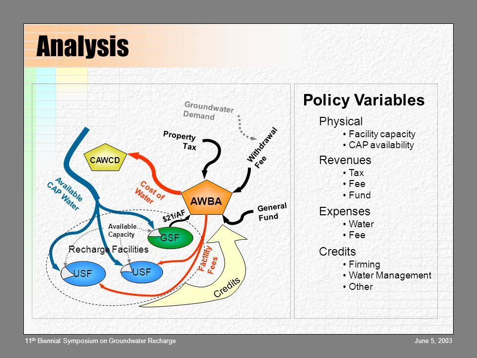 June 5, 200311 th Biennial Symposium on Groundwater Recharge Conclusions  Recharge policy analysis is complex and multivariate  Decision-support tools can provide insight and guidance  The water management implications of recharge warrant rigorous analysis