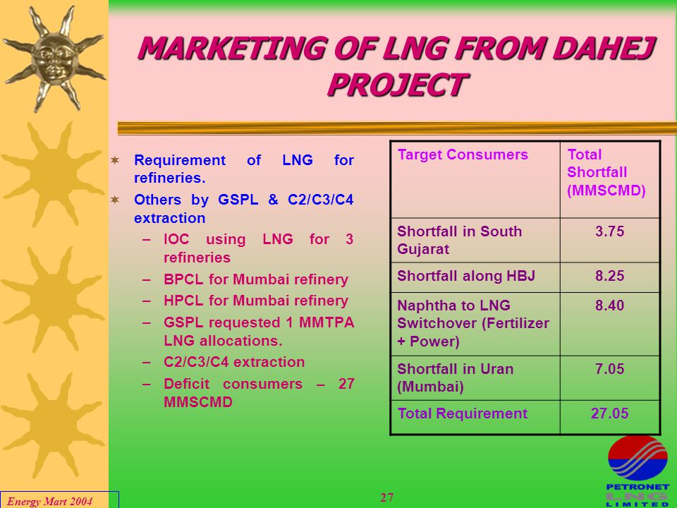 Energy Mart 2004 26 MARKETING OF LNG FROM DAHEJ TERMINAL LNG from Dahej project will cater to –Gujarat consumers –HBJ consumers –Uran consumers.  LNG