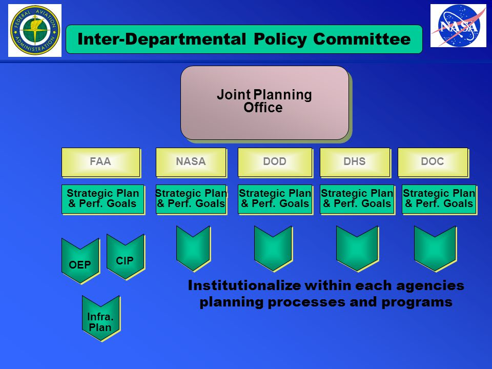 DOD Strategic Plan & Perf. Goals Strategic Plan & Perf.