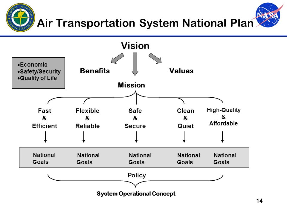 14 Air Transportation System National Plan Vision  Economic  Safety/Security  Quality of Life Benefits Mission Values Fast & Efficient Safe & Secure Clean & Quiet Flexible & Reliable High-Quality & Affordable National Goals National Goals National Goals National Goals National Goals Policy System Operational Concept