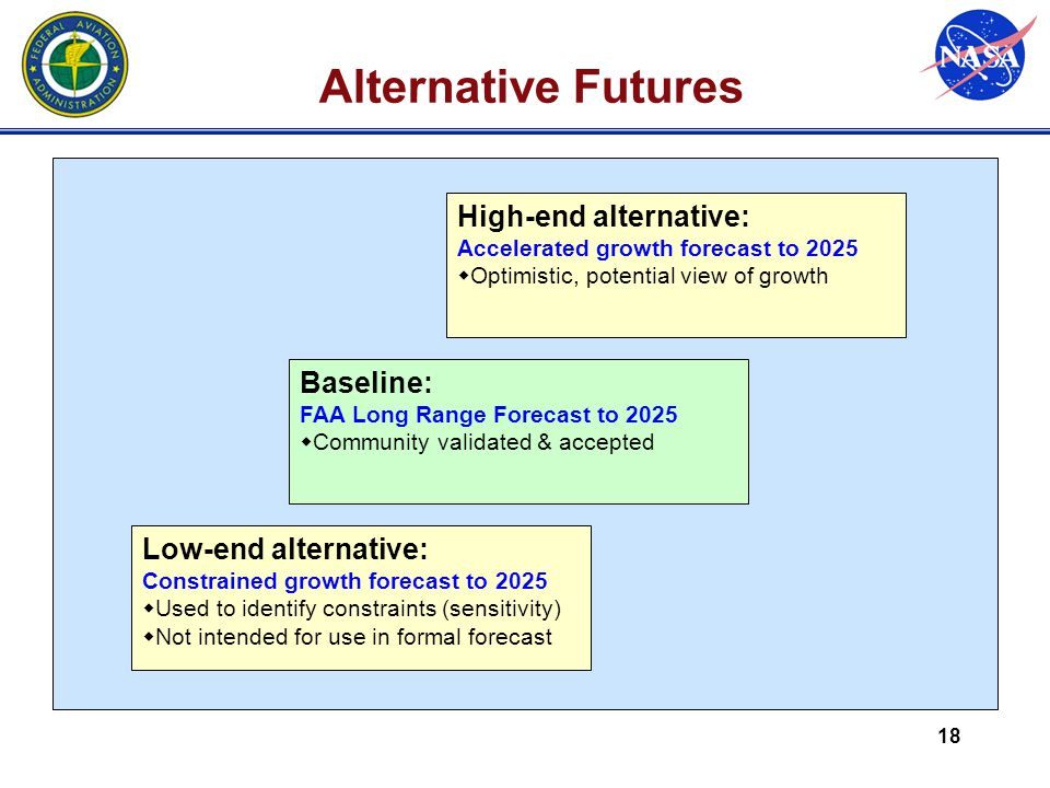 18 Alternative Futures Baseline: FAA Long Range Forecast to 2025   Community validated & accepted High-end alternative: Accelerated growth forecast to 2025   Optimistic, potential view of growth Low-end alternative: Constrained growth forecast to 2025   Used to identify constraints (sensitivity)   Not intended for use in formal forecast