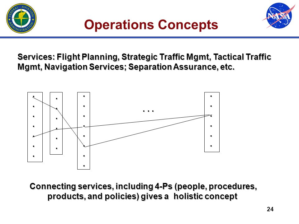 24 Operations Concepts Services: Flight Planning, Strategic Traffic Mgmt, Tactical Traffic Mgmt, Navigation Services; Separation Assurance, etc...............................