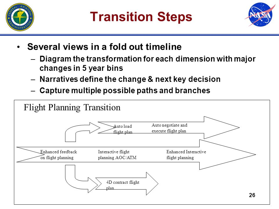 26 Transition Steps Several views in a fold out timeline –Diagram the transformation for each dimension with major changes in 5 year bins –Narratives define the change & next key decision –Capture multiple possible paths and branches Flight Planning Transition Auto load flight plan Auto negotiate and execute flight plan 4D contract flight plan Enhanced feedback on flight planning Enhanced Interactive flight planning Interactive flight planning AOC/ATM