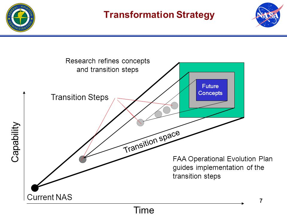 7 Time Current NAS FAA Operational Evolution Plan guides implementation of the transition steps Transition Steps Transition space Transformation Strategy Capability Future Concepts Research refines concepts and transition steps