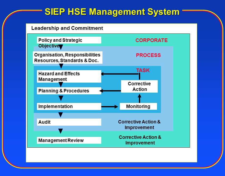 Audit A structured programme in place Is there an Internal Audit Committee.