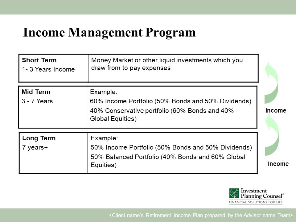 Income Management Program Short Term 1- 3 Years Income Money Market or other liquid investments which you draw from to pay expenses Mid Term 3 - 7 Years Example: 60% Income Portfolio (50% Bonds and 50% Dividends) 40% Conservative portfolio (60% Bonds and 40% Global Equities) Long Term 7 years+ Example: 50% Income Portfolio (50% Bonds and 50% Dividends) 50% Balanced Portfolio (40% Bonds and 60% Global Equities) Income