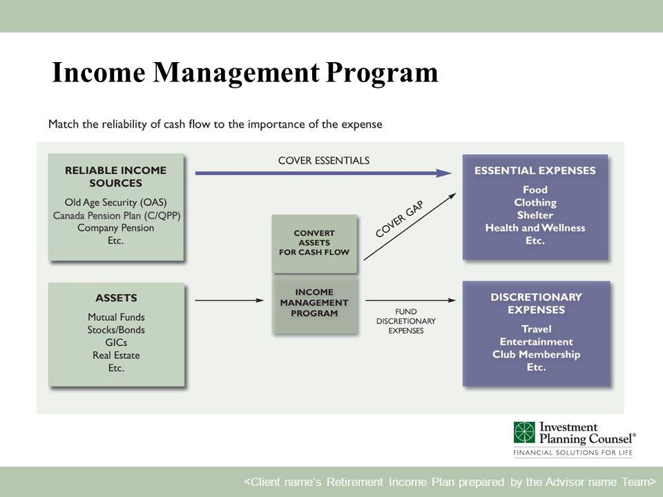Income Management Program 1. 2. 3.