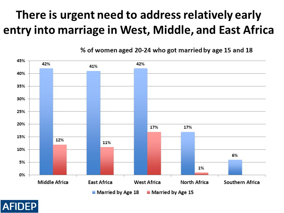 There is urgent need to address relatively early entry into marriage in West, Middle, and East Africa % of women aged 20-24 who got married by age 15