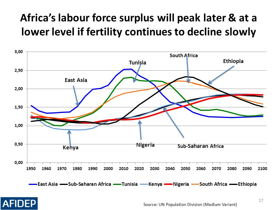 Africa's labour force surplus will peak later & at a lower level if fertility continues to decline slowly 17 Tunisia Source: UN Population Division (M