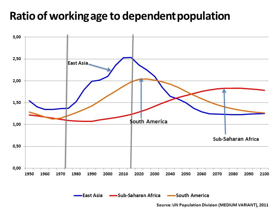 Ratio of working age to dependent population Sub- Saharan Africa Source: UN Population Division (MEDIUM VARIANT), 2011