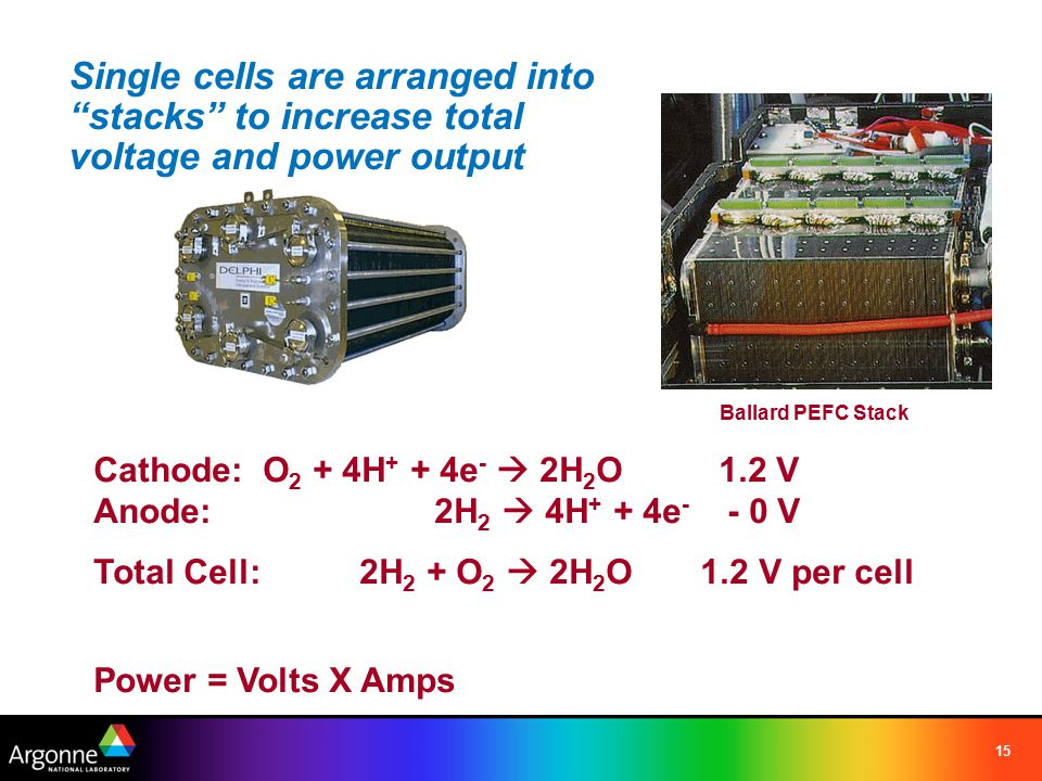 """15 Single cells are arranged into """"stacks"""" to increase total voltage and power output Cathode: O 2 + 4H + + 4e -  2H 2 O 1.2 V Anode: 2H 2  4H + + 4"""