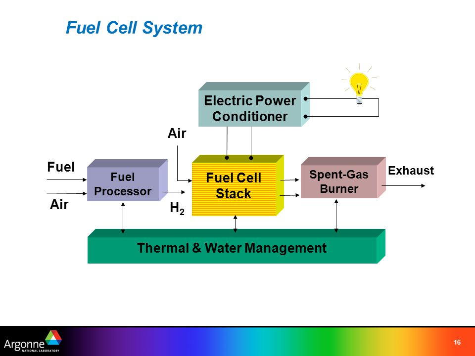 16 Fuel Cell System Fuel Processor Fuel Cell Stack Spent-Gas Burner Thermal & Water Management Air Fuel H2H2 Exhaust Electric Power Conditioner