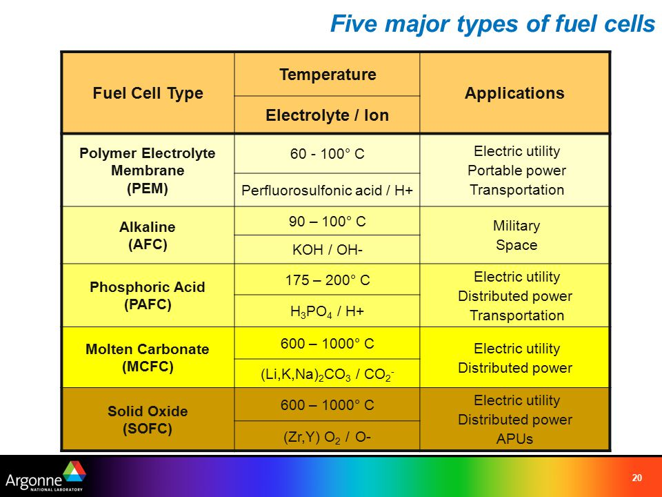 20 Five major types of fuel cells Fuel Cell Type Temperature Applications Electrolyte / Ion Polymer Electrolyte Membrane (PEM) 60 - 100° C Electric ut