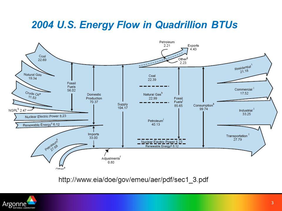 3 http://www.eia/doe/gov/emeu/aer/pdf/sec1_3.pdf 2004 U.S. Energy Flow in Quadrillion BTUs