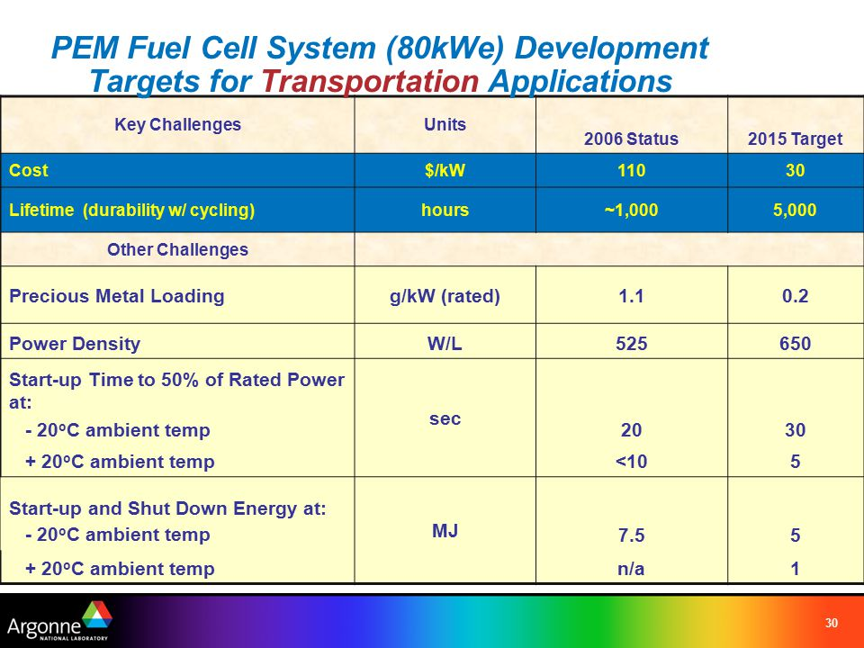 30 Key ChallengesUnits 2006 Status2015 Target Cost$/kW11030 Lifetime (durability w/ cycling)hours~1,0005,000 Other Challenges Precious Metal Loadingg/