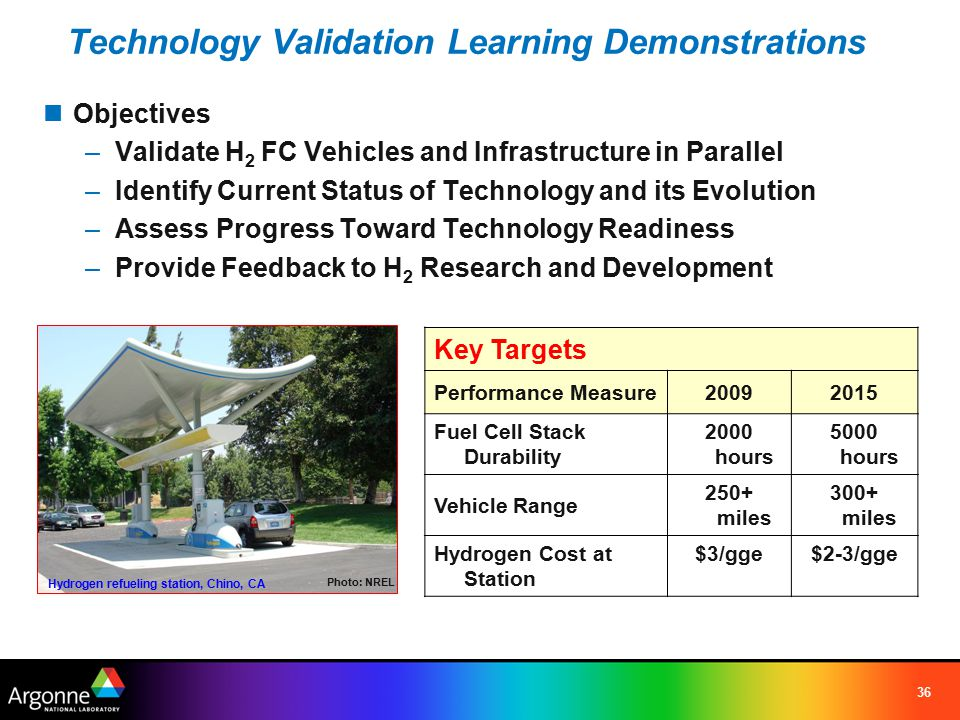 36 Objectives –Validate H 2 FC Vehicles and Infrastructure in Parallel –Identify Current Status of Technology and its Evolution –Assess Progress Towar