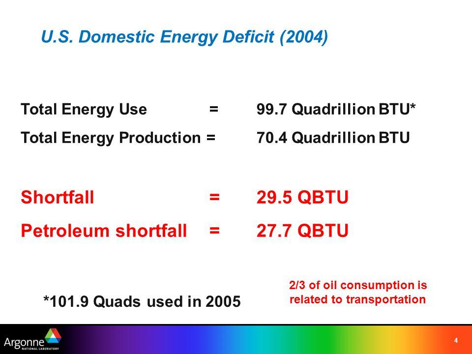 4 U.S. Domestic Energy Deficit (2004) Total Energy Use= 99.7 Quadrillion BTU* Total Energy Production = 70.4 Quadrillion BTU Shortfall =29.5 QBTU Petr