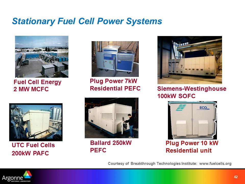 42 Stationary Fuel Cell Power Systems Fuel Cell Energy 2 MW MCFC Siemens-Westinghouse 100kW SOFC UTC Fuel Cells 200kW PAFC Ballard 250kW PEFC Plug Pow