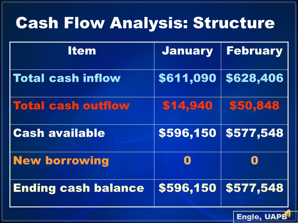 Cash Flow Analysis: How Can It Help.