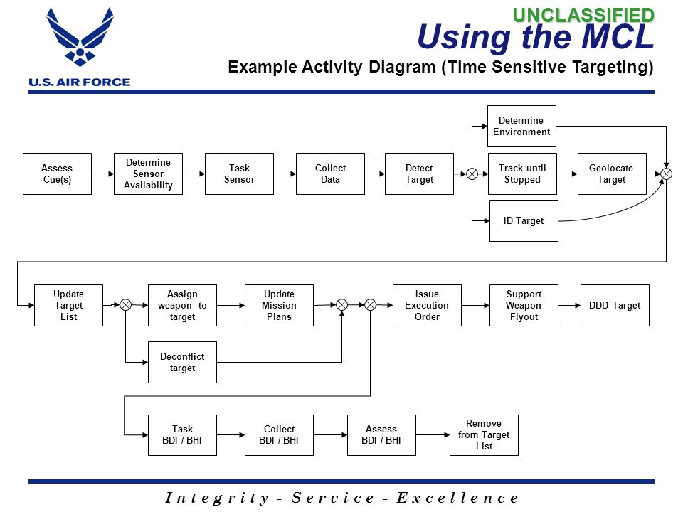 I n t e g r i t y - S e r v i c e - E x c e l l e n c e Using the MCL Example Activity Diagram (Time Sensitive Targeting) Deconflict target Assess Cue