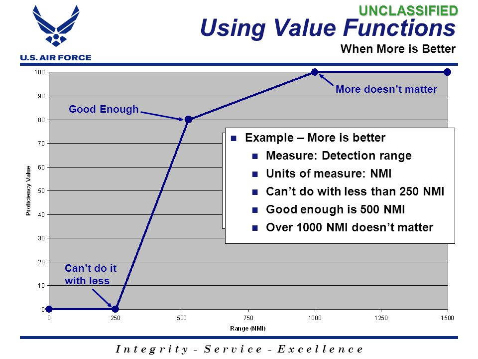 I n t e g r i t y - S e r v i c e - E x c e l l e n c e Using Value Functions When More is Better Elicitation - in units of the measure Is more of thi