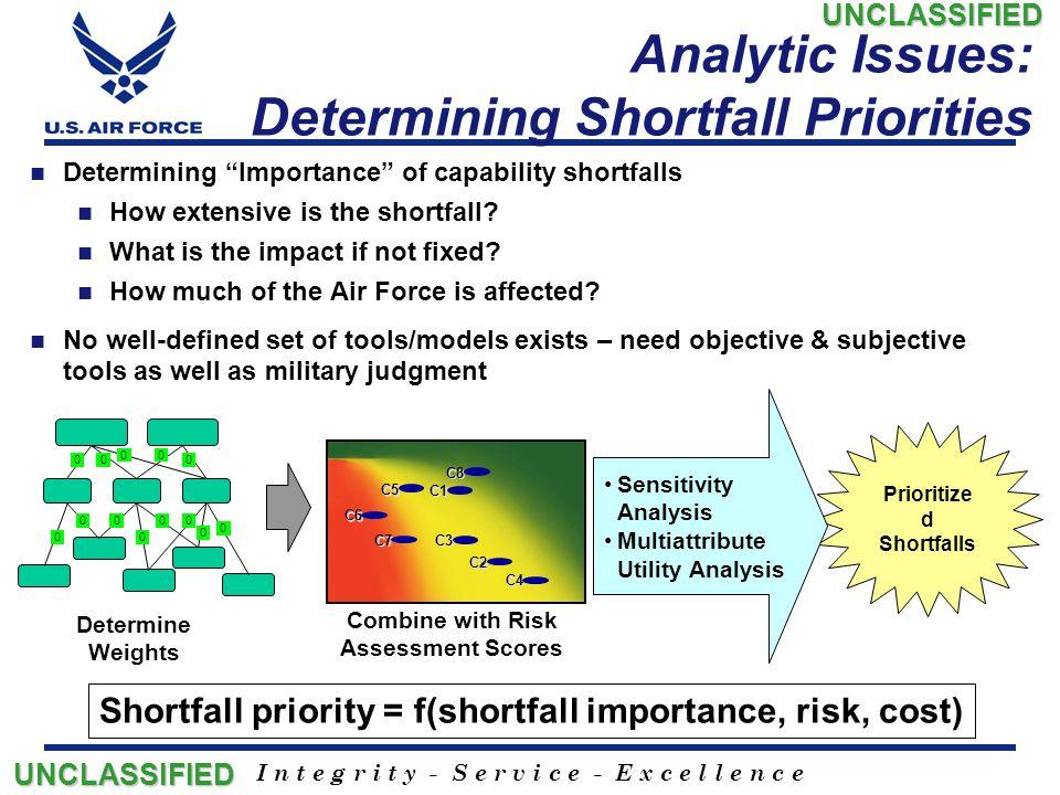 "I n t e g r i t y - S e r v i c e - E x c e l l e n c e Analytic Issues: Determining Shortfall Priorities Determining ""Importance"" of capability short"